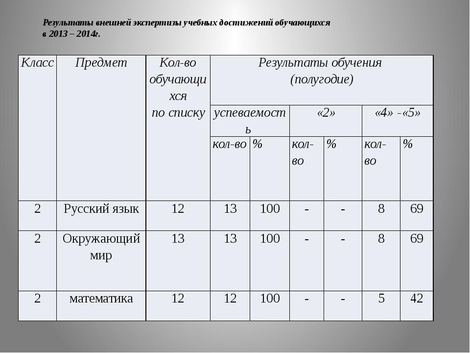 Результаты внешней экспертизы учебных достижений обучающихся в 2013 – 2014г....