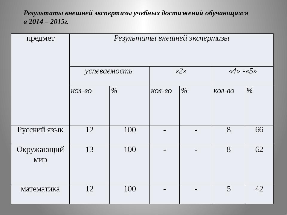 Результаты внешней экспертизы учебных достижений обучающихся в 2014 – 2015г....