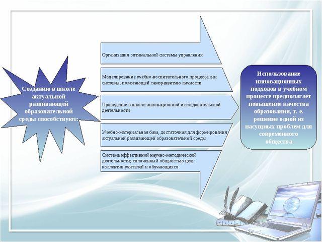 Организация оптимальной системы управления Моделирование учебно-воспитательно...