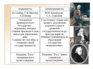 норманистыантинорманисты И.Г.Байер, Г.Ф.Миллер, А.ШлецерМ.В.Ломоносов, С.А.