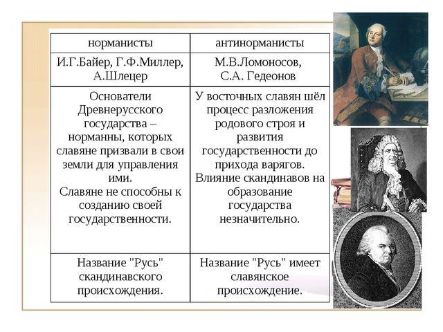 норманистыантинорманисты И.Г.Байер, Г.Ф.Миллер, А.ШлецерМ.В.Ломоносов, С.А....