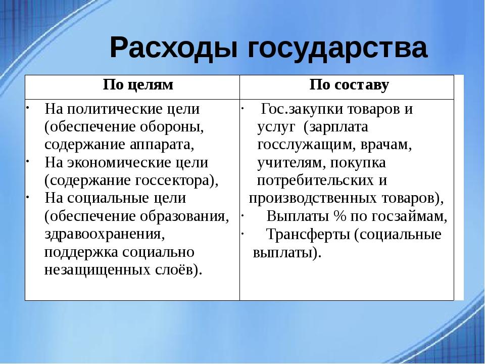 Расходы государства Поцелям По составу Наполитические цели (обеспечение обор...
