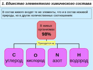 1. Единство элементного химического состава В состав живого входят те же элем