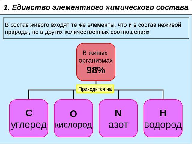 1. Единство элементного химического состава В состав живого входят те же элем...