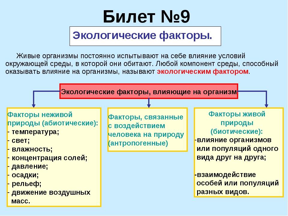 Билет №9 Экологические факторы. Экологические факторы, влияющие на организм Ф...