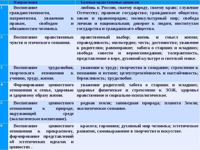 НаправленияБазовые нравственные ценности 1Воспитание гражданственности, п...