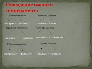 Белова Анастасия Гриневич Валерия Холерик = сангвиник сангвиник = холерик Гав