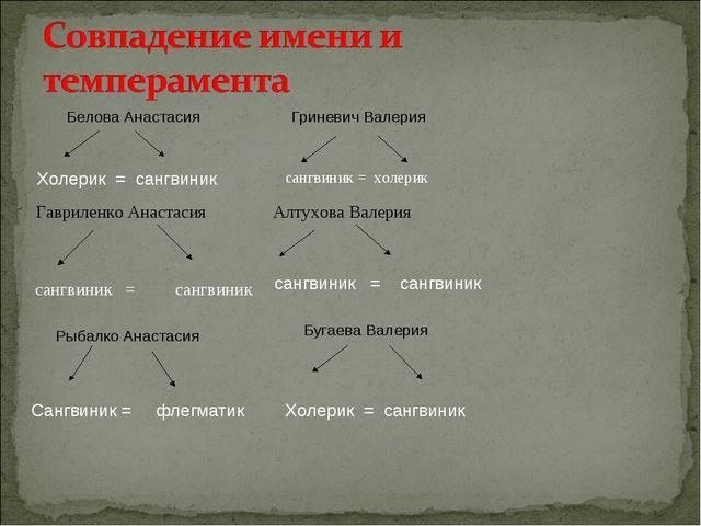 Белова Анастасия Гриневич Валерия Холерик = сангвиник сангвиник = холерик Гав...
