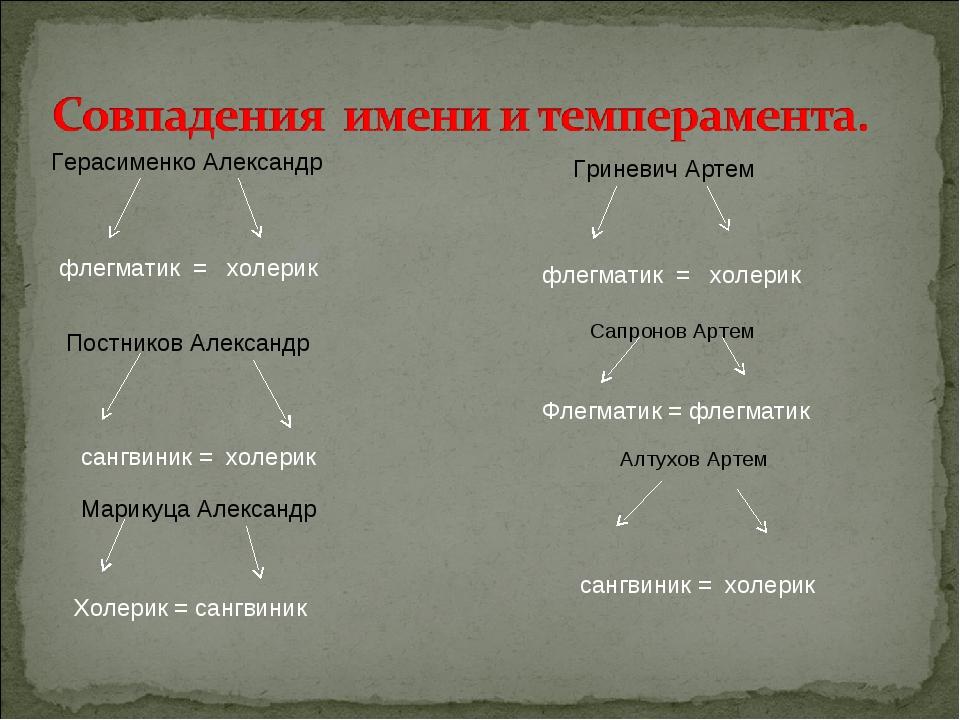 Герасименко Александр флегматик = холерик Постников Александр сангвиник = хол...