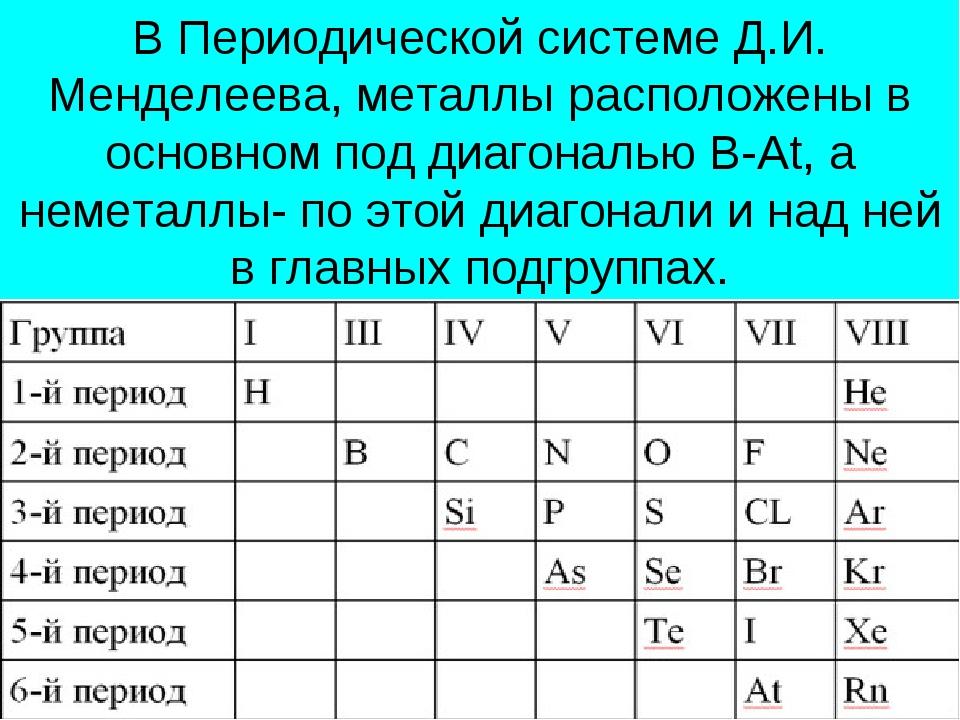 В Периодической системе Д.И. Менделеева, металлы расположены в основном под д...