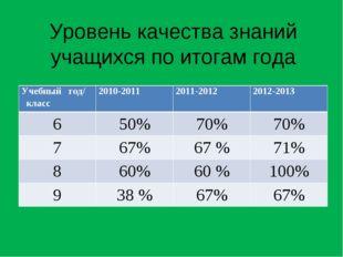 Уровень качества знаний учащихся по итогам года Учебный год/ класс 2010-2011