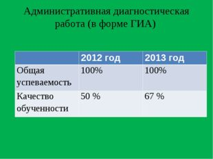 Административная диагностическая работа (в форме ГИА) 2012 год2013 год Общ