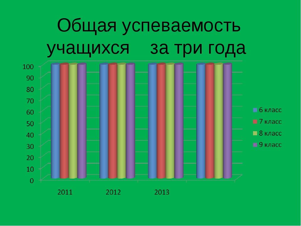 Общая успеваемость учащихся за три года