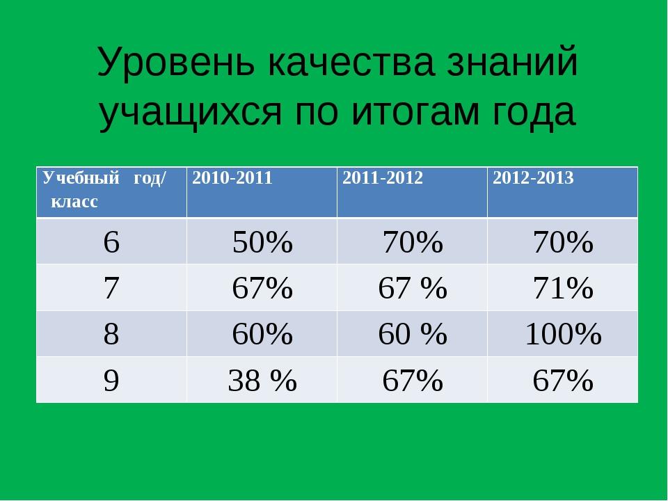 Уровень качества знаний учащихся по итогам года Учебный год/ класс 2010-2011...