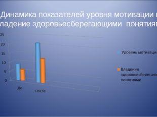 Динамика показателей уровня мотивации и владение здоровьесберегающими понятиями