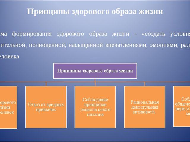 Принципы здорового образа жизни Программа формирования здорового образа жизни...