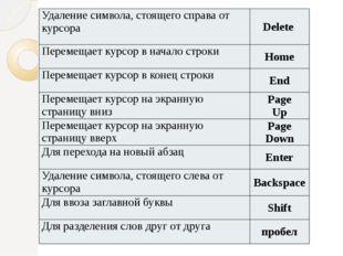 Удаление символа, стоящего справа от курсора Delete Перемещает курсор в начал