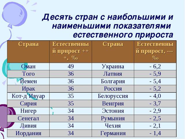 Десять стран с наибольшими и наименьшими показателями естественного прироста...