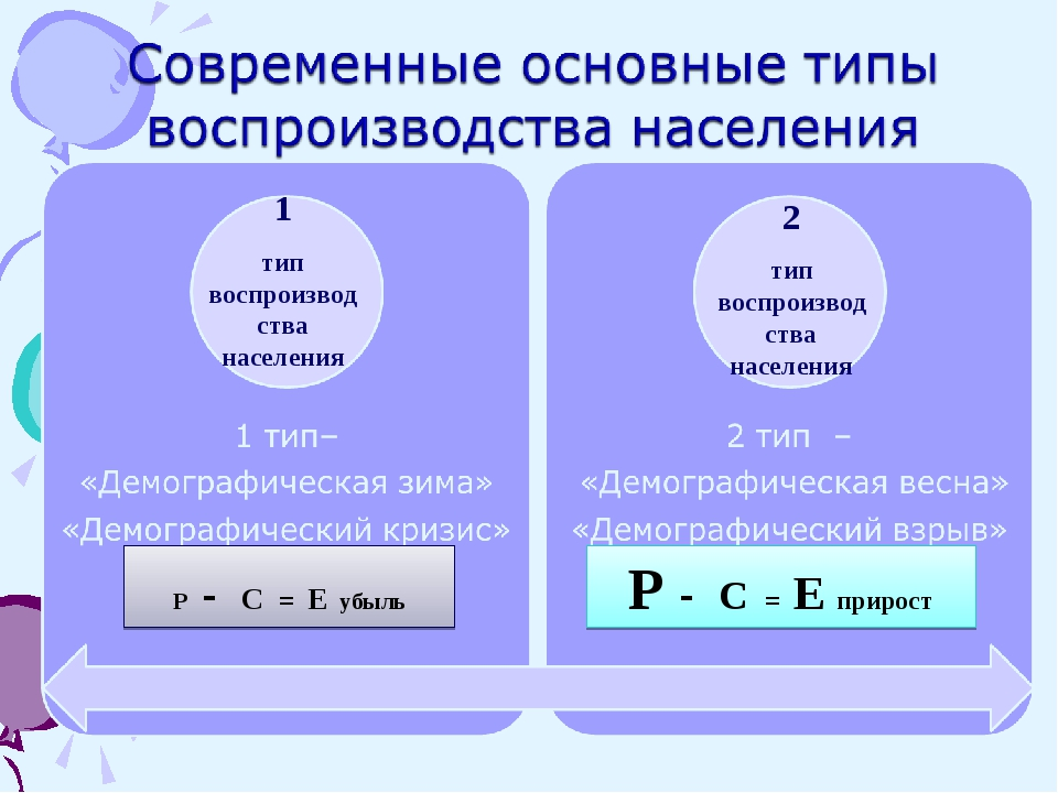 Р - С = Е прирост Р - С = Е убыль 1 тип воспроизводства населения 2 тип воспр...