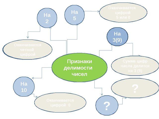 Признаки делимости чисел Оканчивается цифрой 5 или 0 Оканчивается четной цифр...