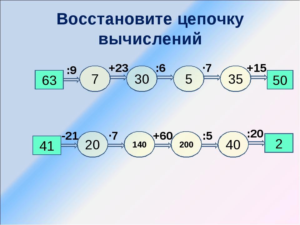 Восстановите цепочку вычислений 63 50 7 5 30 35 +15 ∙7 :6 +23 :9 2 41 20 140...
