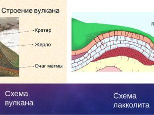 Схема вулкана Схема лакколита