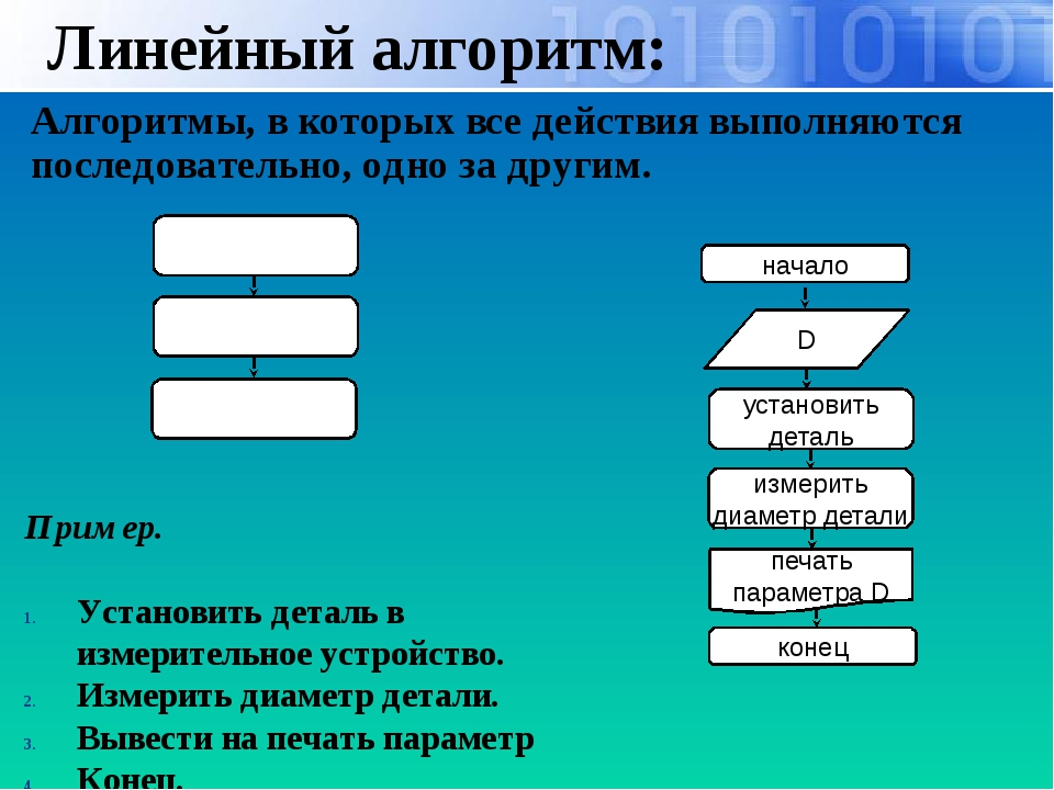 Линейный алгоритм: Алгоритмы, в которых все действия выполняются последовател...