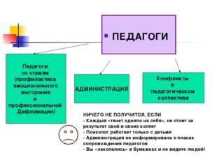 ПЕДАГОГИ Педагоги со стажем (профилактика эмоционального выгорания и професс