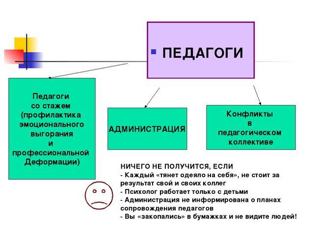 ПЕДАГОГИ Педагоги со стажем (профилактика эмоционального выгорания и професс...