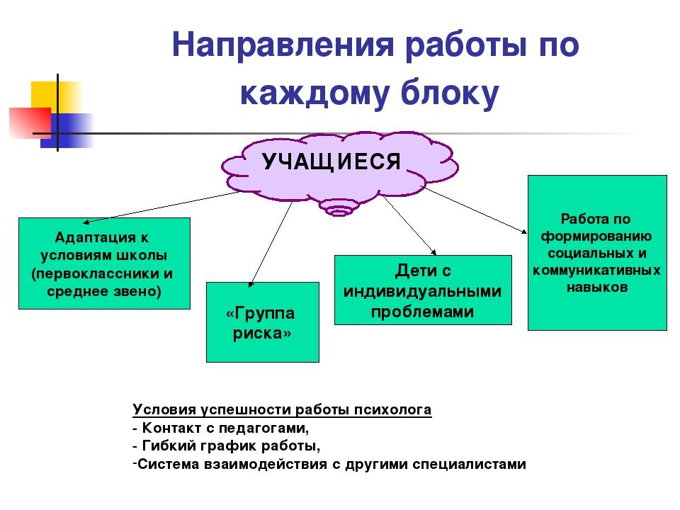 Направления работы по каждому блоку УЧАЩИЕСЯ Адаптация к условиям школы (перв...