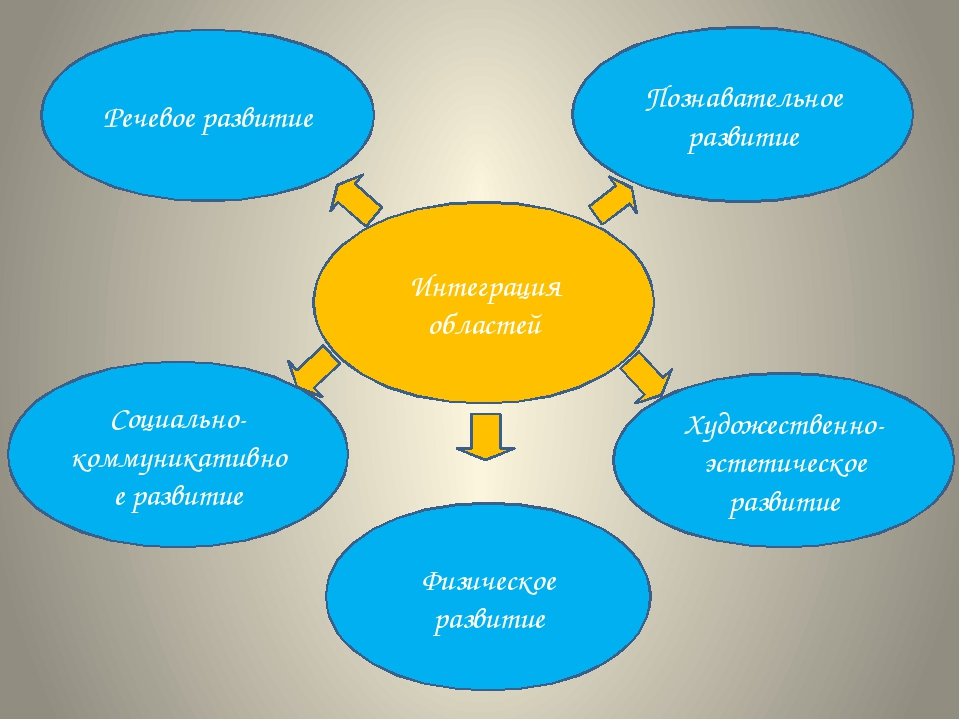 Интеграция областей Речевое развитие Познавательное развитие Социально-коммун...