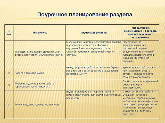 Поурочное планирование раздела № п/пТема урокаИзучаемые вопросыМетодически...