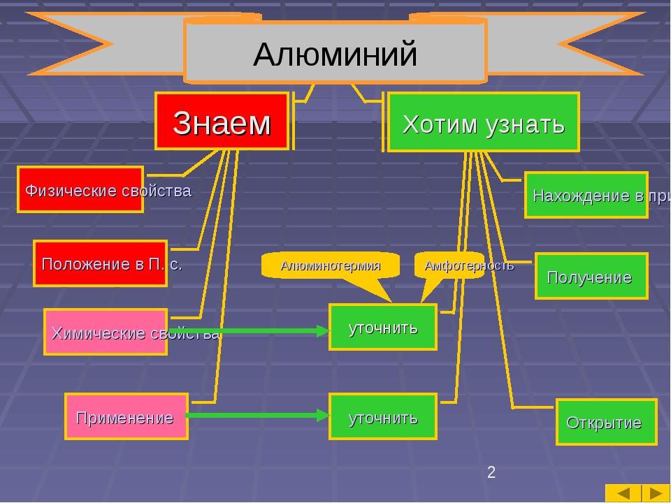 Знаем Физические свойства Положение в П. с. Химические свойства Применение На...