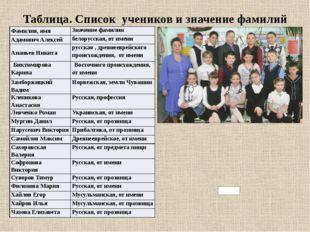 Таблица. Список учеников и значение фамилий Фамилия, имя Значение фамилии Ада