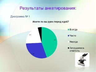 Результаты анкетирования: Диаграмма № 1