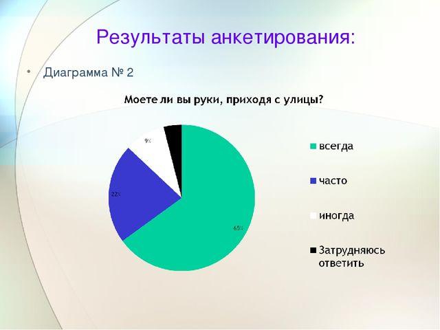 Результаты анкетирования: Диаграмма № 2