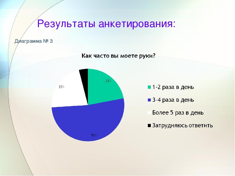 Результаты анкетирования: Диаграмма № 3