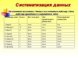 Систематизация данных На основании полученных данных мы составили таблицу ( з