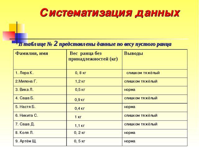 Систематизация данных В таблице № 2 представлены данные по весу пустого ранца