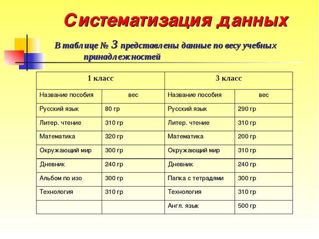Систематизация данных В таблице № 3 представлены данные по весу учебных прина...