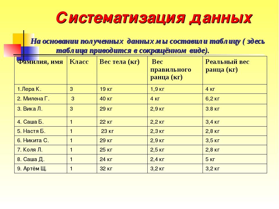 Систематизация данных На основании полученных данных мы составили таблицу ( з...