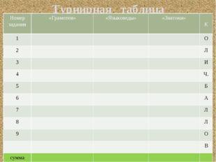 Турнирная таблица Номер задания «Грамотеи» «Языковеды» «Знатоки» К 1 О 2 Л 3