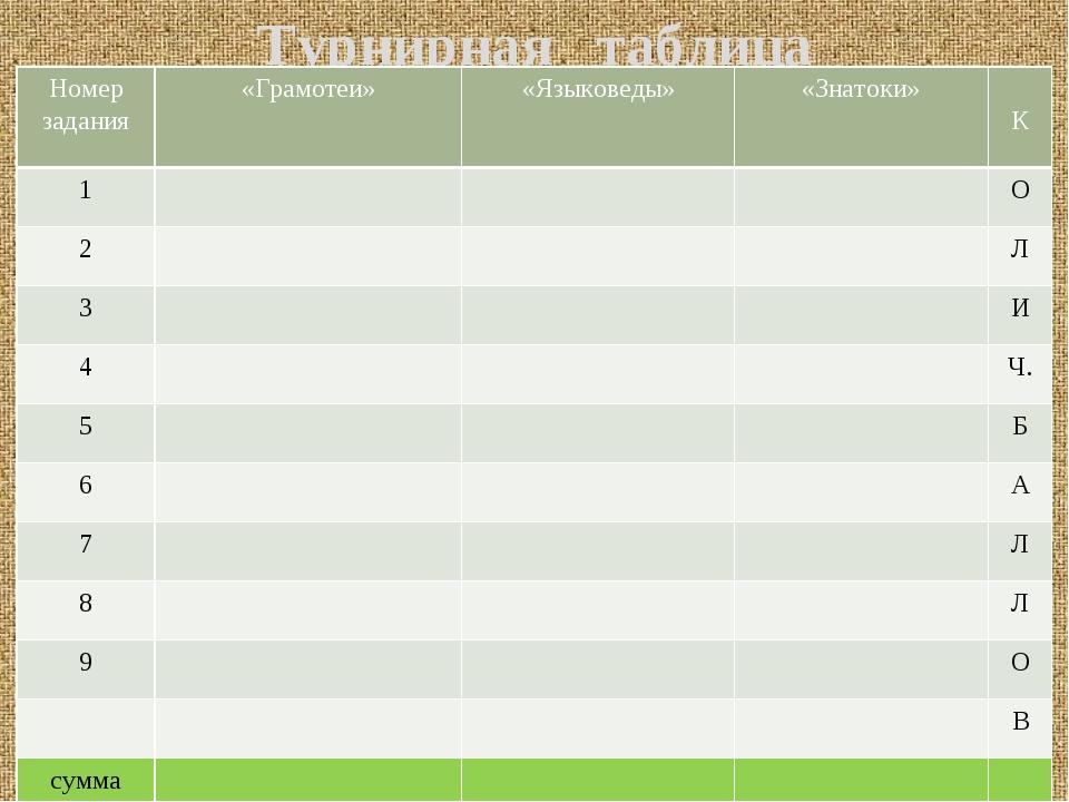 Турнирная таблица Номер задания «Грамотеи» «Языковеды» «Знатоки» К 1 О 2 Л 3...