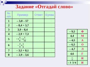 Задание «Отгадай слово» № п/пПримерОтветБуква 1– 3,8 – 57 2– 8,4 + 3,7