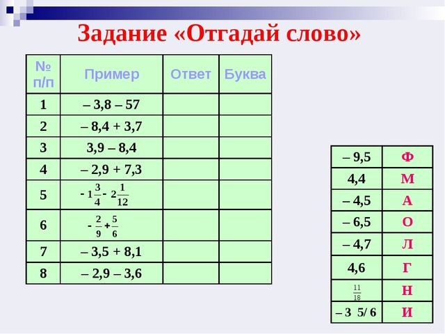 Задание «Отгадай слово» № п/пПримерОтветБуква 1– 3,8 – 57 2– 8,4 + 3,7...