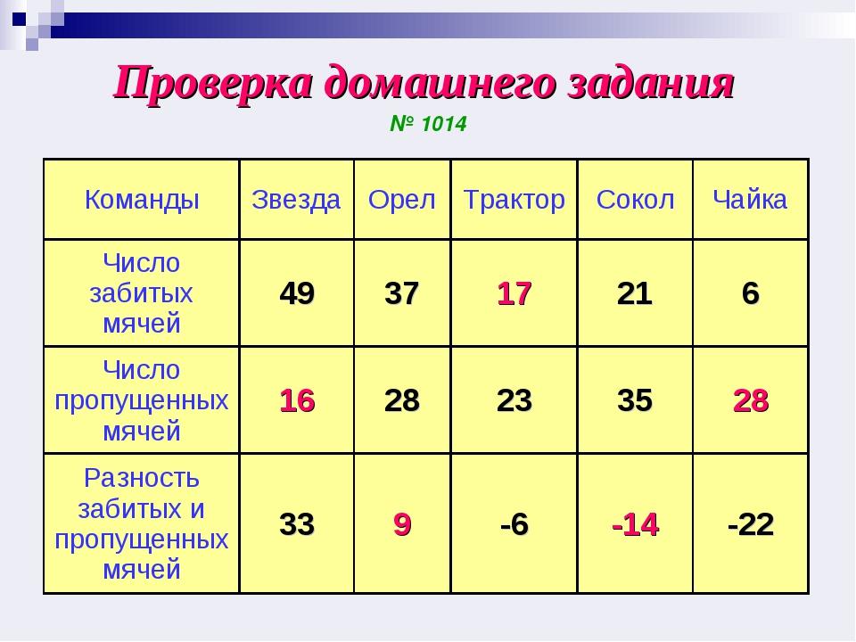 Проверка домашнего задания № 1014 КомандыЗвездаОрелТракторСоколЧайка Чис...