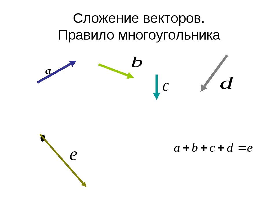 Сложение векторов. Правило многоугольника
