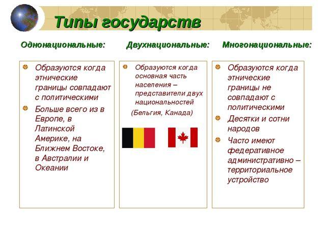 Типы государств Образуются когда этнические границы совпадают с политическими...