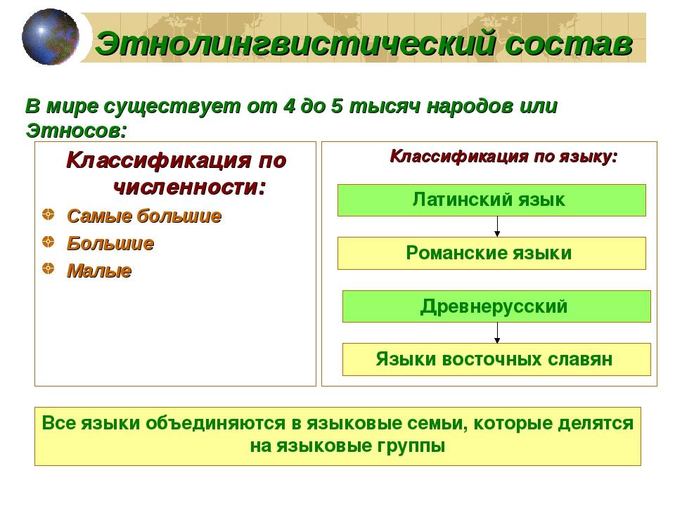 Этнолингвистический состав Классификация по численности: Самые большие Больши...