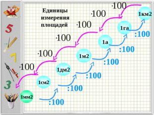 1см2 1дм2 1м2 1га 1км2 1а Единицы измерения площадей 1мм2 :100 :100 :100 :100